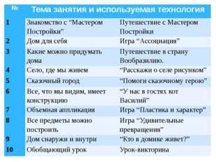 """№ Тема занятия и используемая технология 1 Знакомство с """"Мастером Постройки"""""""