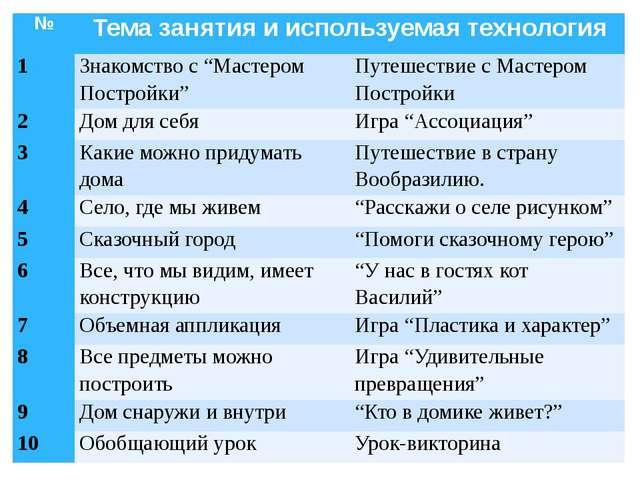 """№ Тема занятия и используемая технология 1 Знакомство с """"Мастером Постройки""""..."""