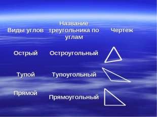 Виды угловНазвание треугольника по угламЧертеж ОстрыйОстроугольный Тупой