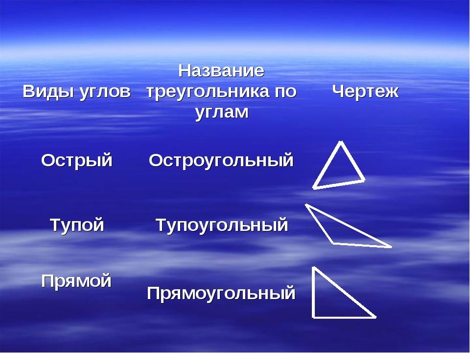 Виды угловНазвание треугольника по угламЧертеж ОстрыйОстроугольный Тупой...