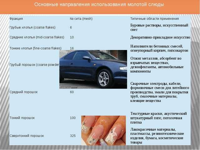 Основные направления использования молотой слюды Фракция № сита (mesh) Типичн...