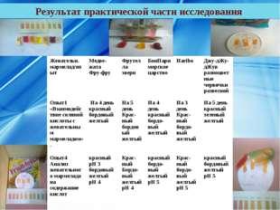 Результат практической части исследования Жевательн. мармелад/опытМедве-жата