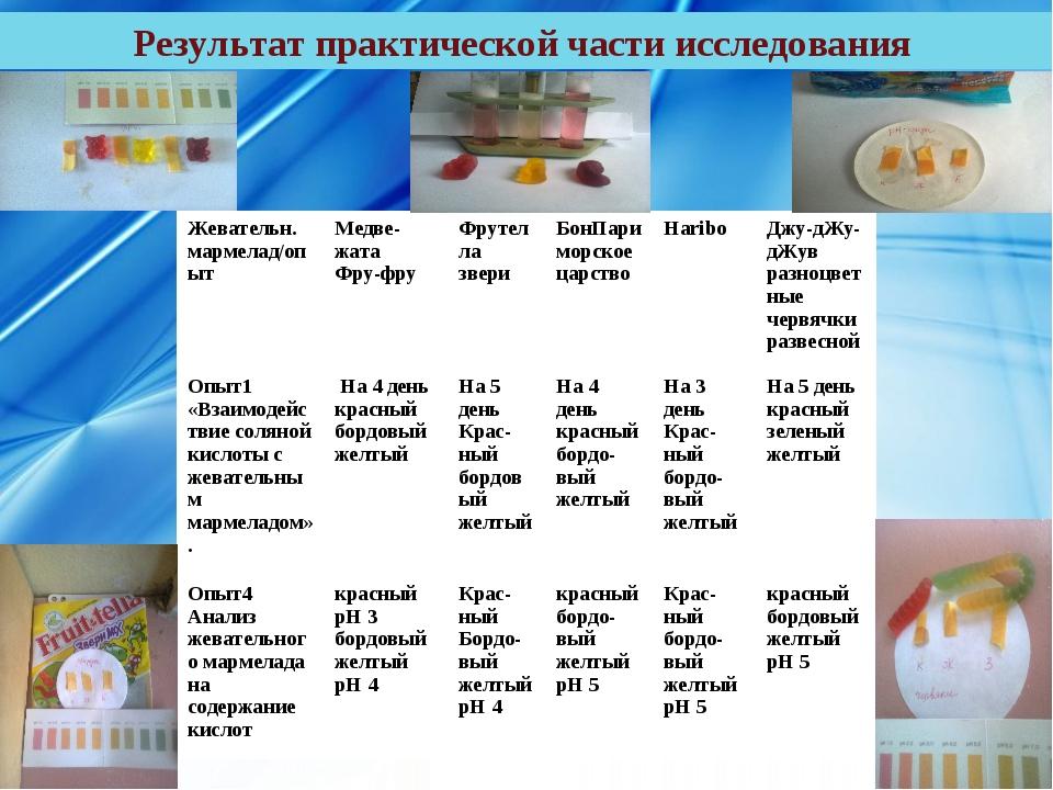 Результат практической части исследования Жевательн. мармелад/опытМедве-жата...