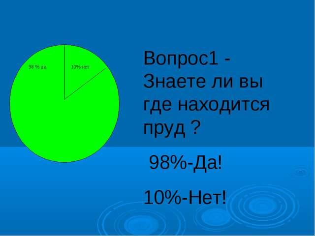 Вопрос1 - Знаете ли вы где находится пруд ? 98%-Да! 10%-Нет!