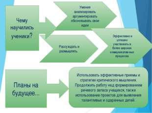 Умение анализировать аргументировать обосновывать свои идеи Эффективно и успе