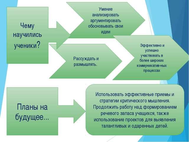 Умение анализировать аргументировать обосновывать свои идеи Эффективно и успе...