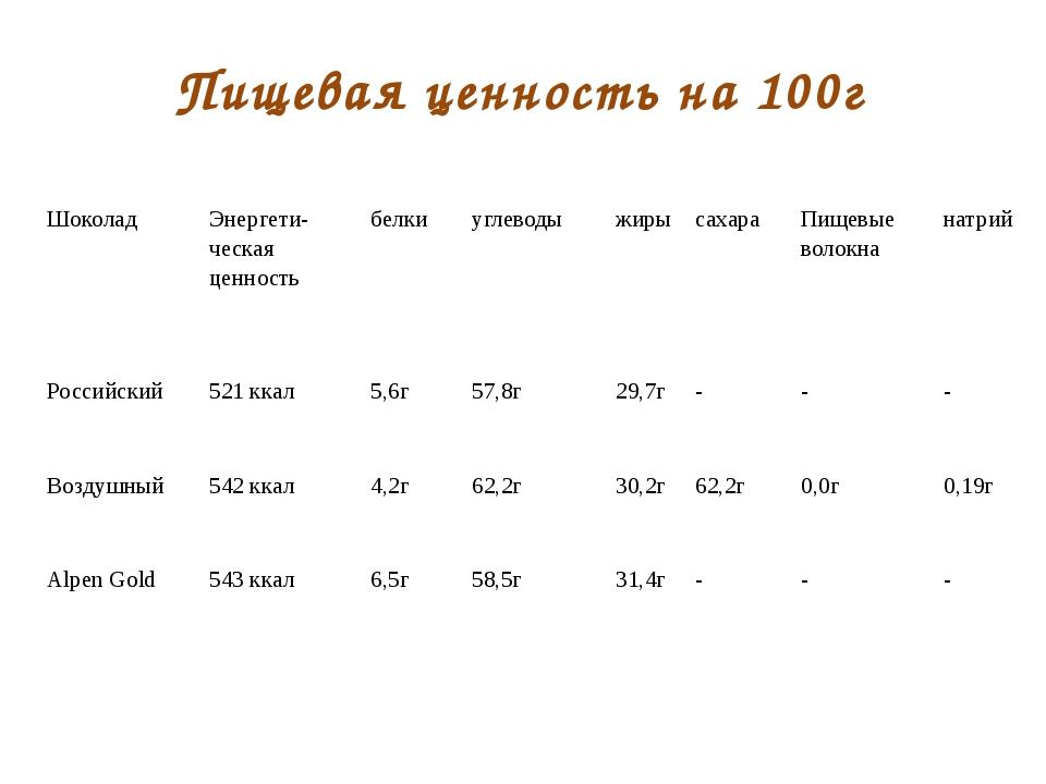 Пищевая ценность на 100г Шоколад Энергети-ческаяценность белки углеводы жиры...