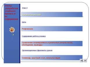 Этапы разработки учебного проекта и их содержание Аналитический Цель Рефлекси