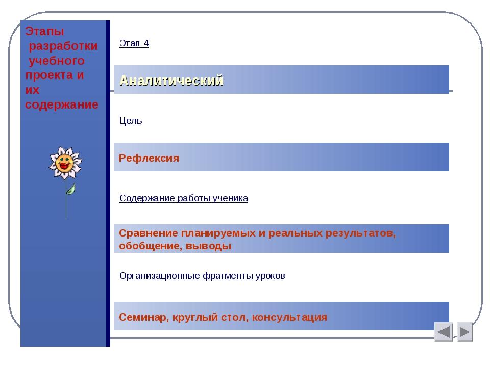 Этапы разработки учебного проекта и их содержание Аналитический Цель Рефлекси...