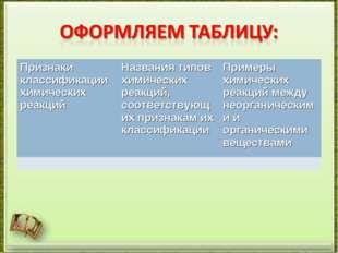 Признаки классификации химических реакцийНазвания типов химических реакций,