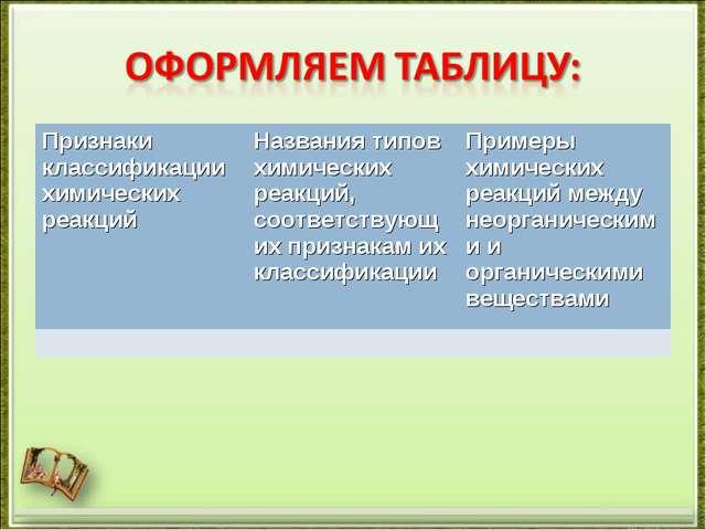 Признаки классификации химических реакцийНазвания типов химических реакций,...