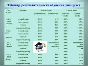 Таблица результативности обучения учащихся Год, класспредмет1 полугодие2 п