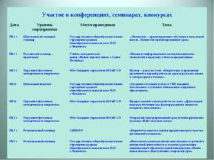 Участие в конференциях, семинарах, конкурсах Дата Уровень мероприятияМесто