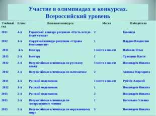 Участие в олимпиадах и конкурсах. Всероссийский уровень Учебный годКласс На