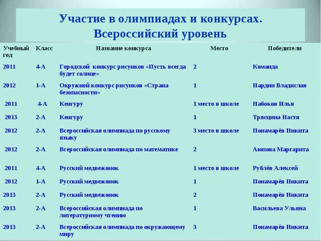 Участие в олимпиадах и конкурсах. Всероссийский уровень Учебный годКласс На...