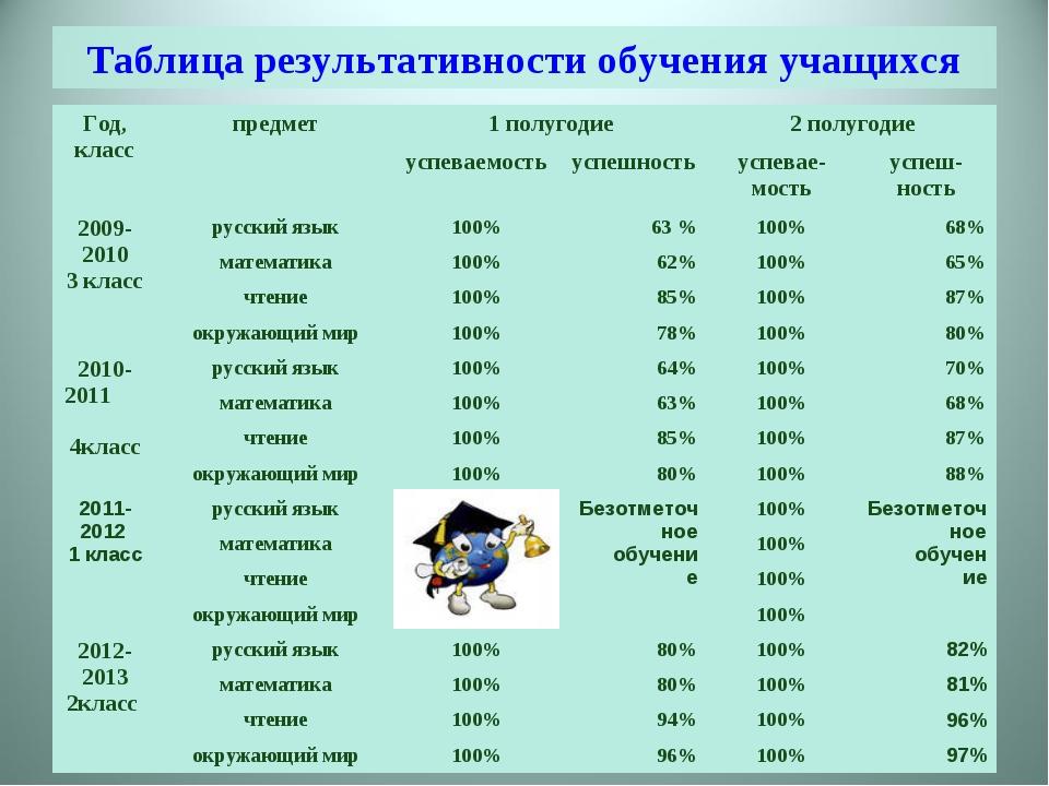 Таблица результативности обучения учащихся Год, класспредмет1 полугодие2 п...