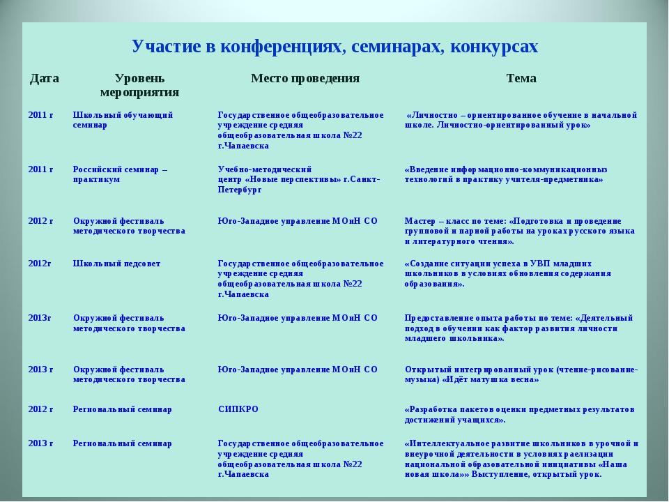 Участие в конференциях, семинарах, конкурсах Дата Уровень мероприятияМесто...