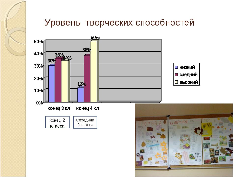 Уровень творческих способностей Конец 2 класса Середина 3 класса