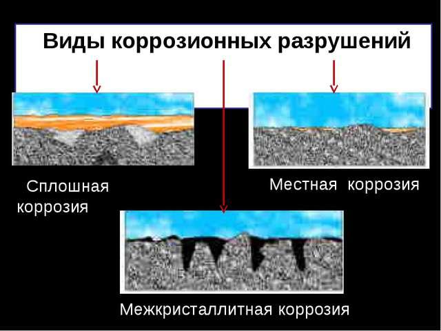 Виды коррозионных разрушений Сплошная коррозия Местная коррозия Межкристалли...
