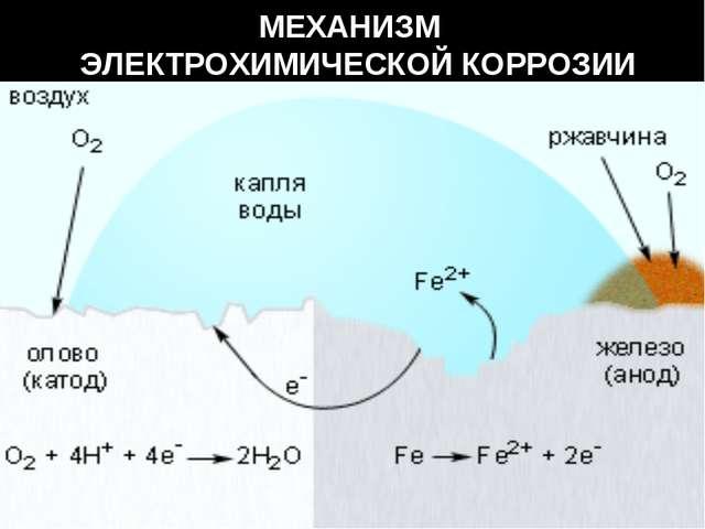 МЕХАНИЗМ ЭЛЕКТРОХИМИЧЕСКОЙ КОРРОЗИИ