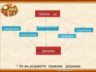 Україна - це суверенна незалежна правова демократична соціальна держава ? Як