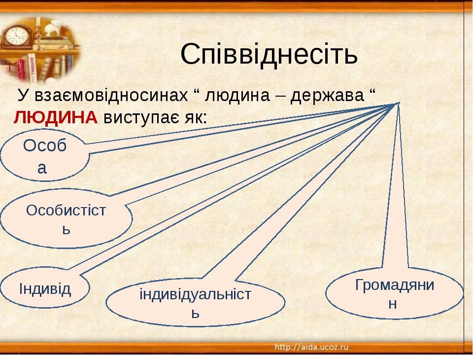 """Співвіднесіть У взаємовідносинах """" людина – держава """" ЛЮДИНА виступає як: Ос..."""