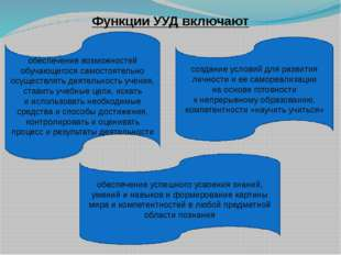 ФункцииУУД включают обеспечение возможностей обучающегося самостоятельно осу