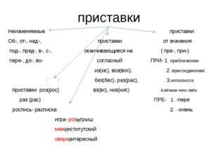 приставки Неизменяемые приставки Об-, от-, над-, приставки от значения под-,