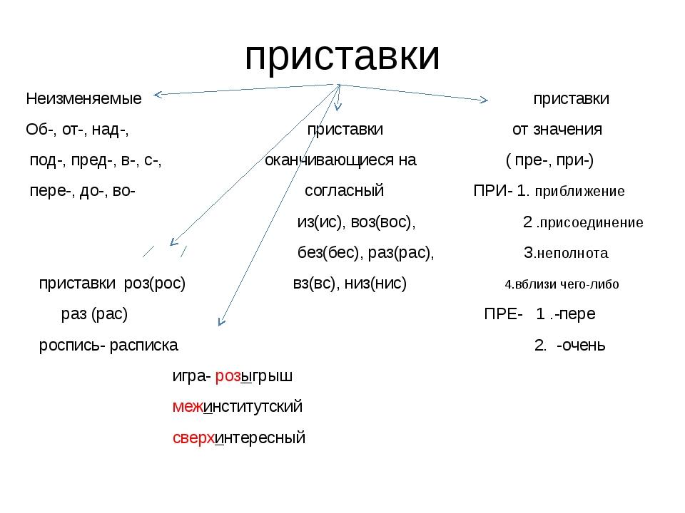 приставки Неизменяемые приставки Об-, от-, над-, приставки от значения под-,...