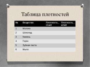 Таблица плотностей № Вещество Плотность ,г/см3 Плотность ,кг/м3 1 Молоко 2 Шо