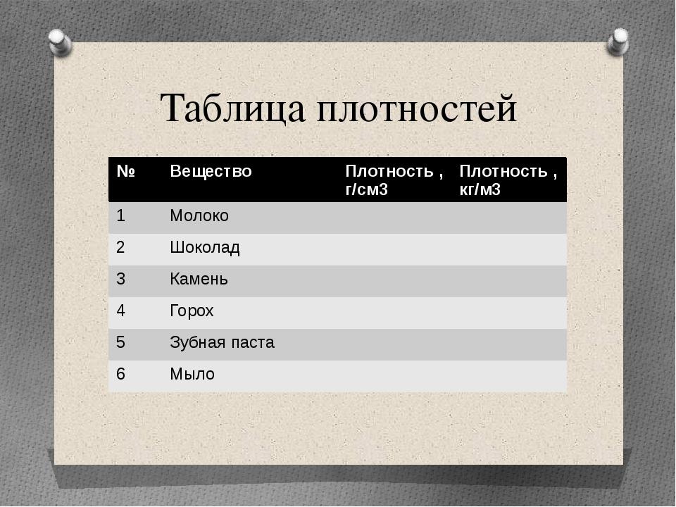 Таблица плотностей № Вещество Плотность ,г/см3 Плотность ,кг/м3 1 Молоко 2 Шо...
