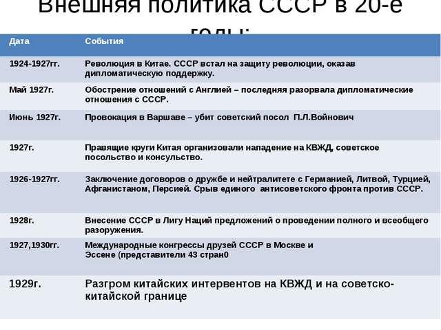 Внешняя политика СССР в 20-е годы: ДатаСобытия 1924-1927гг.Революция в Кита...