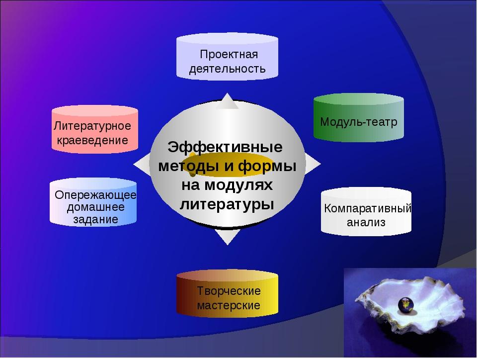 Компаративный анализ Эффективные методы и формы на модулях литературы Литера...