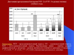 Дистанция преодоленная боксерами УТГ- 2 и УТГ- 3 в разные месяцы учебного год