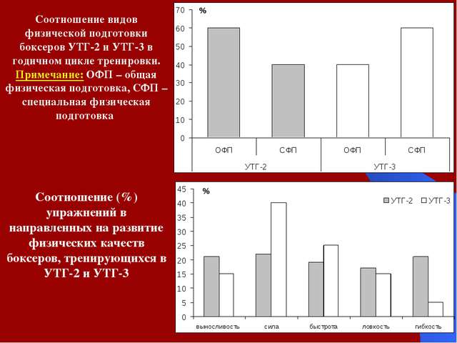 Соотношение видов физической подготовки боксеров УТГ-2 и УТГ-3 в годичном цик...