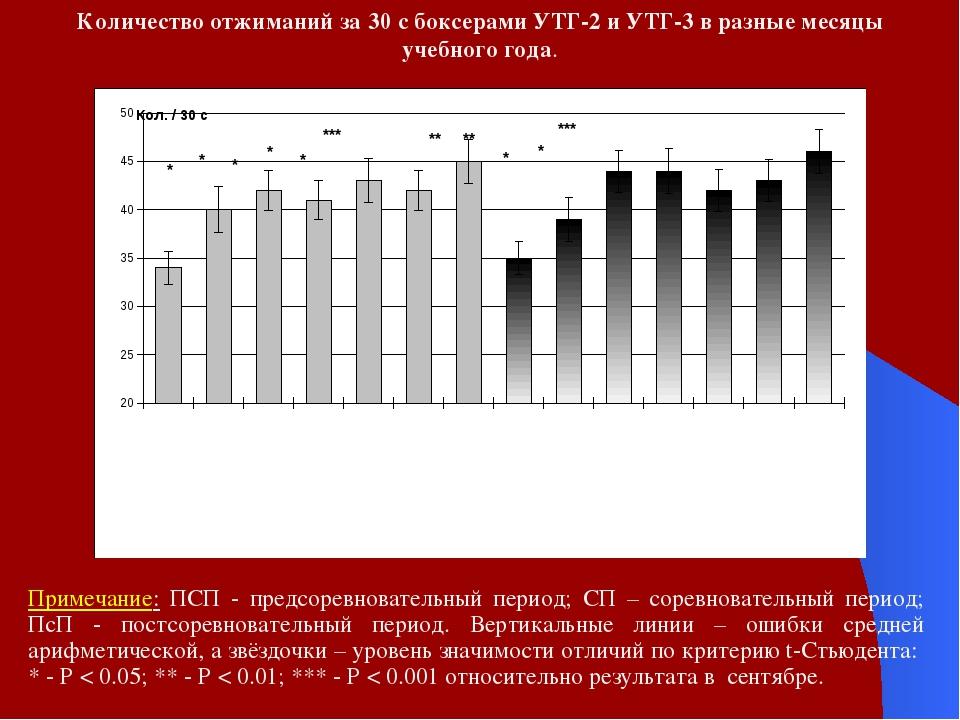 Количество отжиманий за 30 с боксерами УТГ-2 и УТГ-3 в разные месяцы учебного...