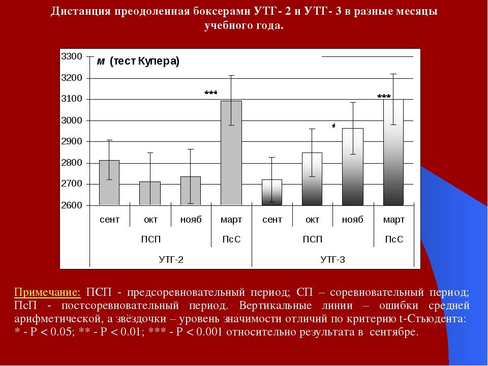 Дистанция преодоленная боксерами УТГ- 2 и УТГ- 3 в разные месяцы учебного год...