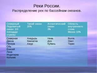 Реки России. Распределение рек по бассейнам океанов. СеверныйЛедовитый океан