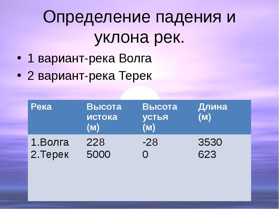 Определение падения и уклона рек. 1 вариант-река Волга 2 вариант-река Терек Р...