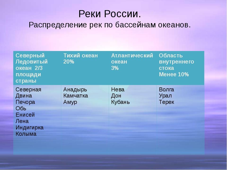 Реки России. Распределение рек по бассейнам океанов. СеверныйЛедовитый океан...
