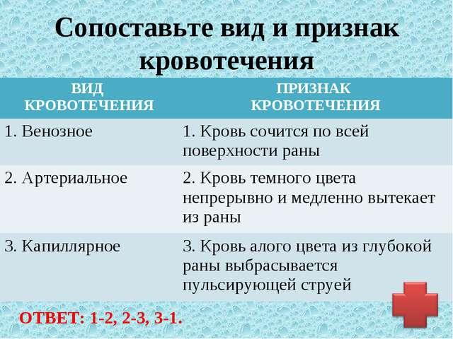 Сопоставьте вид и признак кровотечения ОТВЕТ: 1-2, 2-3, 3-1. ВИД КРОВОТЕЧЕНИ...