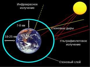 Озоновый слой Ультрафиолетовое излучение 7-8 км Озоновые дыры 18-25 км Инфрак