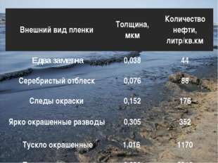 Внешний вид пленкиТолщина, мкмКоличество нефти, литр/кв.км Едва заметна0,0