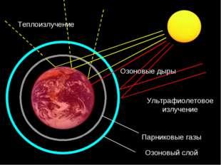 Парниковые газы Озоновый слой Ультрафиолетовое излучение Теплоизлучение Озоно