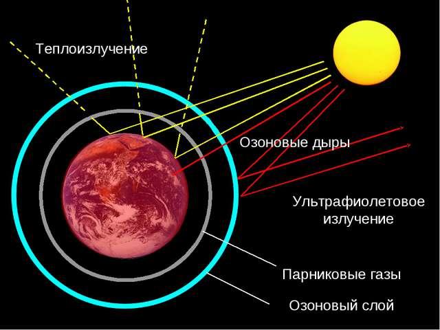 Парниковые газы Озоновый слой Ультрафиолетовое излучение Теплоизлучение Озоно...
