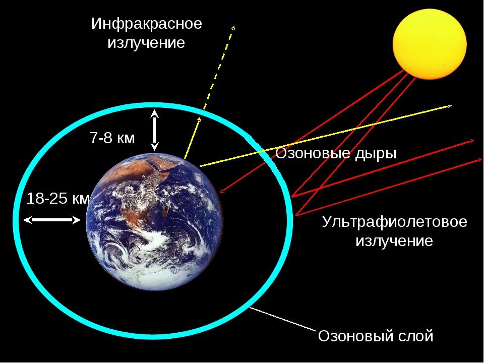 Озоновый слой Ультрафиолетовое излучение 7-8 км Озоновые дыры 18-25 км Инфрак...