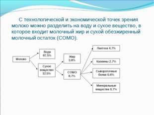 Молоко Вода 87,5% Сухое вещество 12,5% Жир 3,8% СОМО 8,7% Лактоза 4,7% Казеин