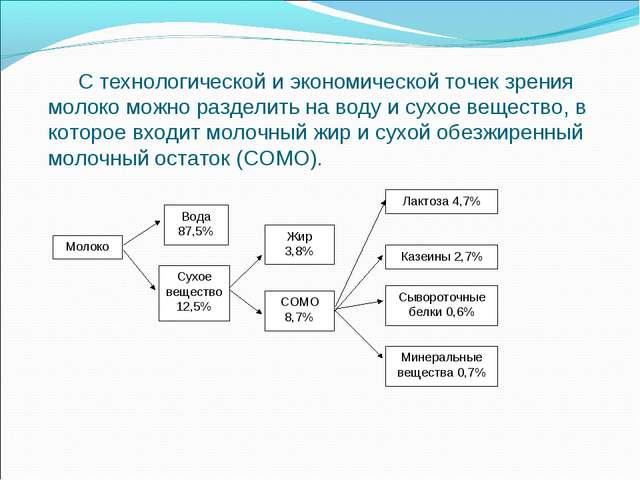 Молоко Вода 87,5% Сухое вещество 12,5% Жир 3,8% СОМО 8,7% Лактоза 4,7% Казеин...