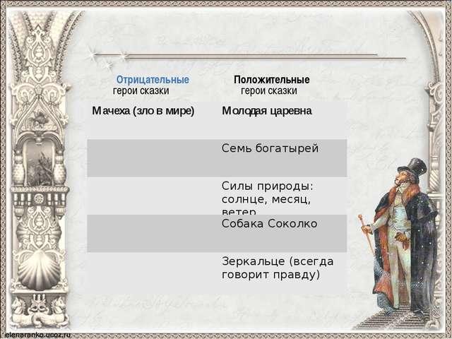 Положительные герои сказки Отрицательные герои сказки Мачеха (зло в мире) Мо...