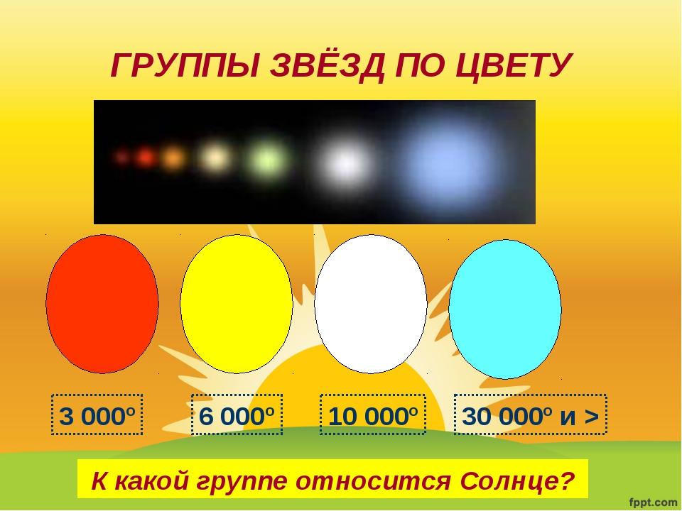 ГРУППЫ ЗВЁЗД ПО ЦВЕТУ К какой группе относится Солнце? 3 000º 6 000º 10 000º...